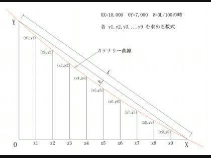 懸垂線の問題 -カテナリー曲線を調べてみると、双曲線関数で ...