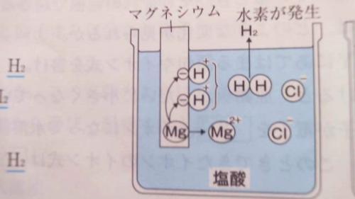 マグネシウム リボン と は