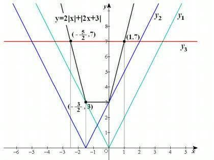 問題 方程式2 x 2x 3 7をとけ 問題 方程式2 x 2x 3 7を