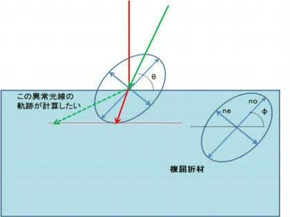 複屈折材の異常光線について質問...