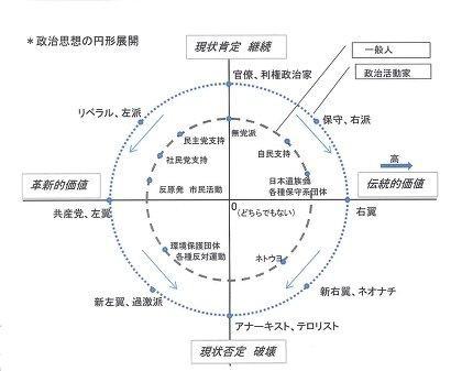 中道左派 - Centre-left politic...