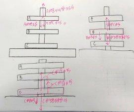 力学の作用反作用つり合いの図について -画像の3個目の図だけ、力が1本 ...