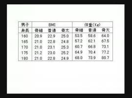 152 センチ 標準 体重