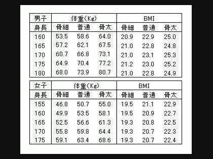 体重 156 女性 平均 センチ