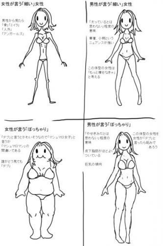 155 センチ 体重 女