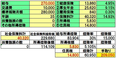 月給 18 万 手取り 月給18万円の手取りと住民税&所得税はいくら?【2021年版の計算結果...