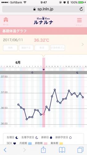 基礎 体温 グラフ 排卵 日