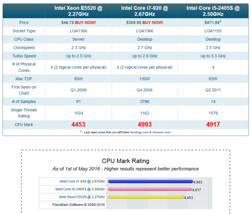 Xeon E5520と同等のCPU -Xeon E5520と同等のCPUは何ですか?- CPU・メモリ ...