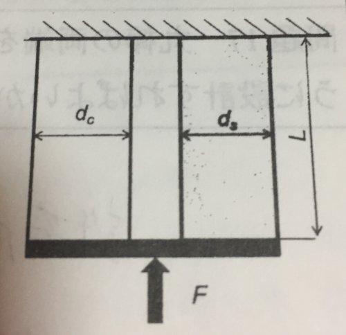 下図に示すように,鋼(ヤング率E 直径d 長さL)と銅(ヤング率E, 直径de ...