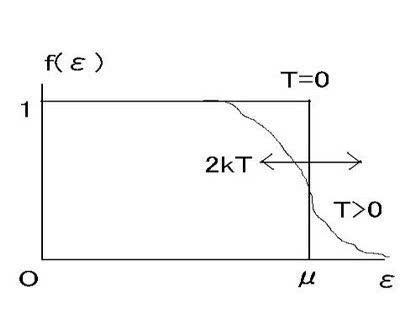 フェルミ分布関数の揺らぎはなぜkTなのか -フェルミ分布関数の揺らぎは ...