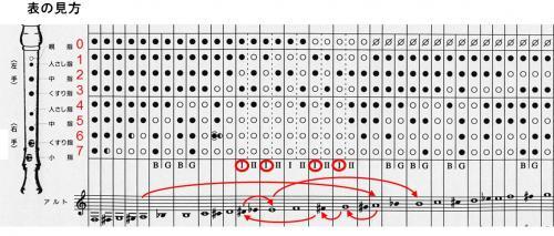 リコーダー 表 アルト 運 指