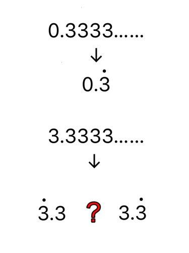循環小数の表し方についてです。 整数位があって、循環の仕方が少数と ...