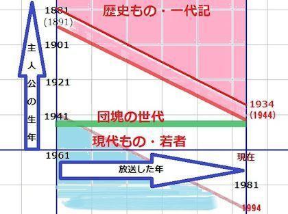 連続テレビ小説の主人公に団塊世...