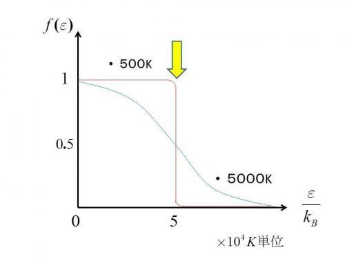 ディラック 分布 関数 フェルミ フェルミディラック分布関数の問題が解けません