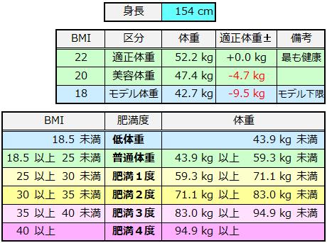 標準 体重 センチ 154