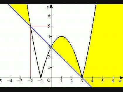 x 2 2x 3 3 xの解き方 x 2 2x 3 3 xの解き方解答では 3 x 0のと