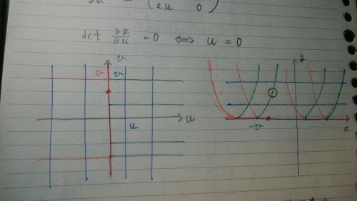 逆関数定理 画像の変換に関して対応関係を調べてみましたが、(二枚目) いまいちヤコビアンが0でない点
