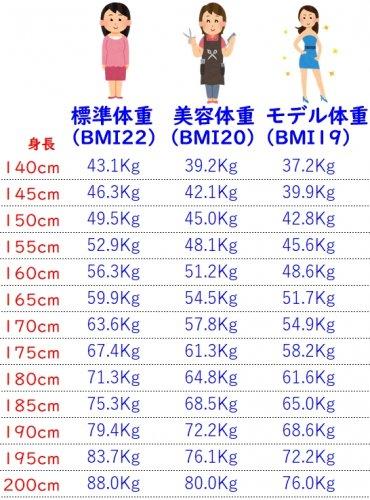 センチ 美容 体重 155