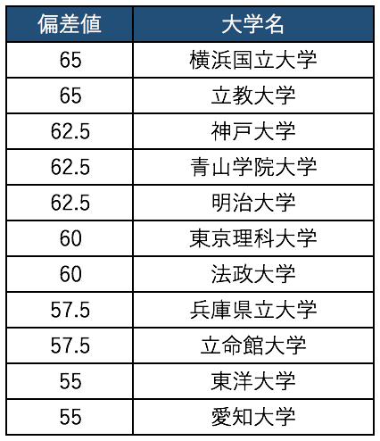 神戸 大学 偏差 値