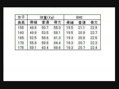 平均 体重 センチ 164