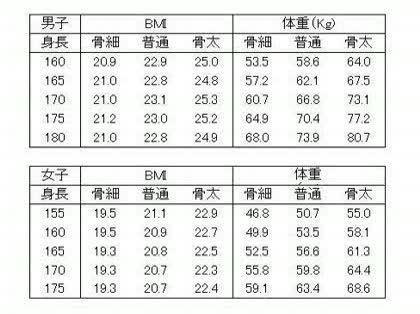 平均 体重 センチ 女性 163 身長163センチ女性の平均体重を徹底調査