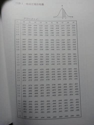 分布 表 正規