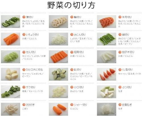 日本語の豊かな切り方の語彙を絵で教えてくれるサイト -日本語を勉強中 ...