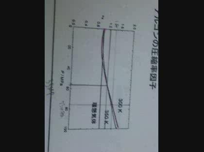 アルゴンの排除体積 -温度T=300Kにおける圧縮率因子の圧力変化からアル ...