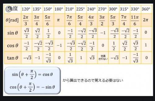 三角 比 の 表 三角関数表 - PukiWiki