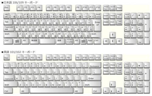 日本語KBの記号を英語KBに変更