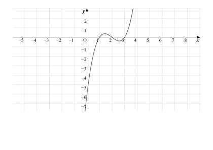 「絶対値と3乗が付いたグラフの書き方」の回答画像