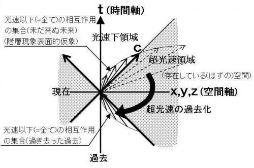 偽の真空と虚数空間について、教...