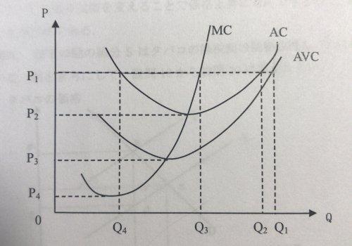 初級ミクロ経済学。どなたか解説して頂けると大変助かります。