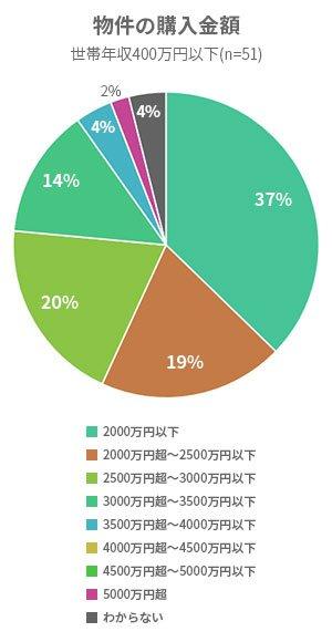 物件の購入金額-世帯年収400万円以下