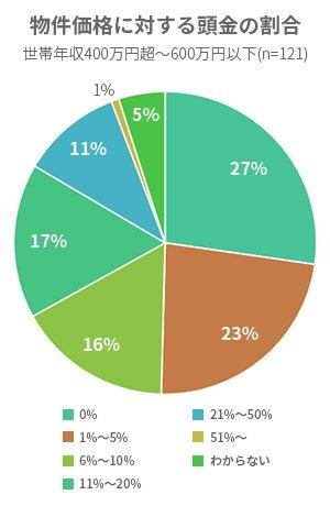 物件価格に対する頭金の割合-世帯年収400万~600万円以下