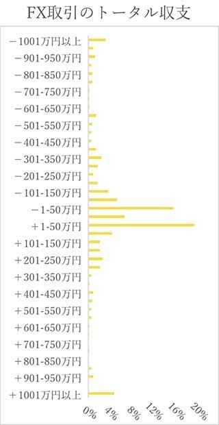 グラフ:FX取引のトータル収支