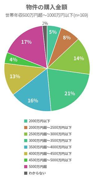 物件の購入金額-世帯年収600万~1000万円以下