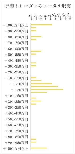 専業トレーダーのトータル収支