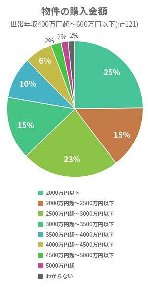 物件の購入金額-世帯年収400万~600万円以下