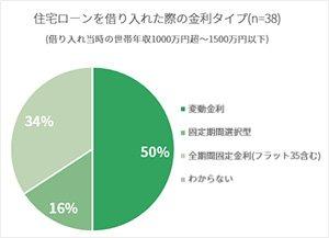 借り入れ当時の世帯年収1000万円超~1500万円以下